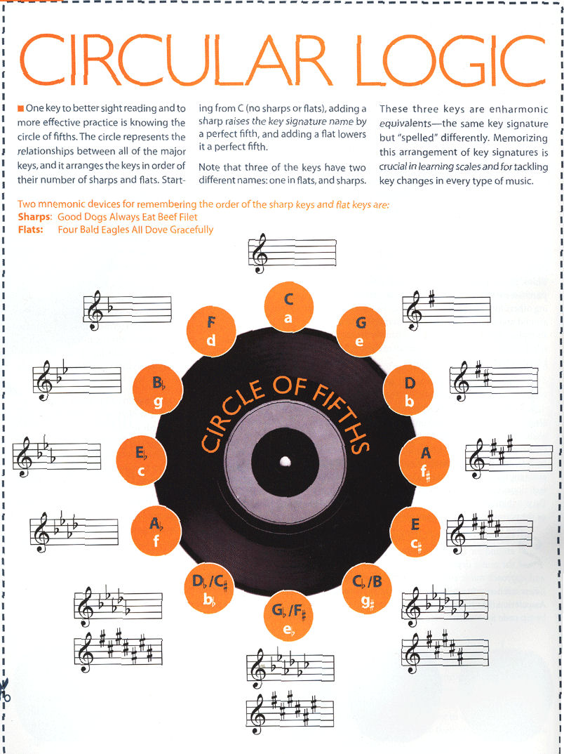 Circle Of Death Card Meanings: SUMMIT PIANO SCHOOL : Circle Of Fifths